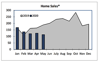 Home Sales Graph January 2019 - July 2019