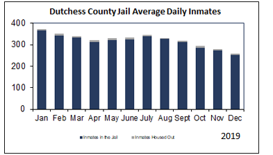 Dutchess County Jail Average Daily