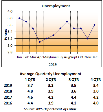 Unemployment Graph August 2018 - July 2019