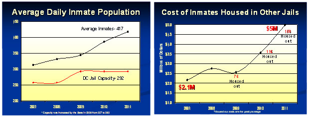 Average Daily INmaate Population / Cost of Inmates Housed in Other Jails