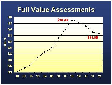 Full Value Assessments