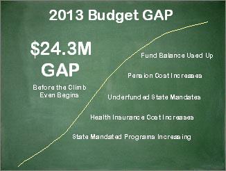 2013 Budget GAP