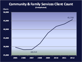 Community & Family Services Client Count
