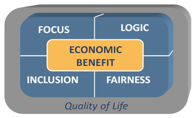 Economic Benefit - Focus/Logic/Inclusion/Fairness