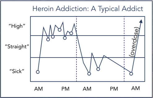 Heroin Addiction: A Typical Adict - chart: Sick, Straight, High - Overdose