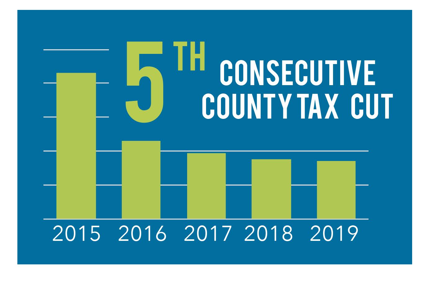 5th Consecutive County Tax Cut