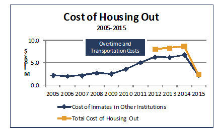 Chart outlining the cost of housing out from 2005-2015